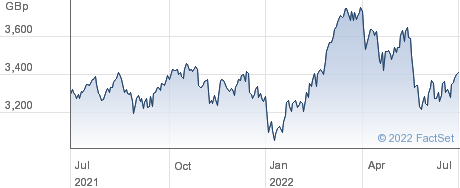 ISHR AUSTRALIA performance chart
