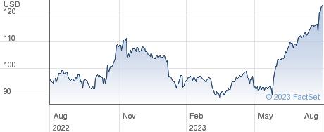 Booz Allen Hamilton Holding Corp performance chart