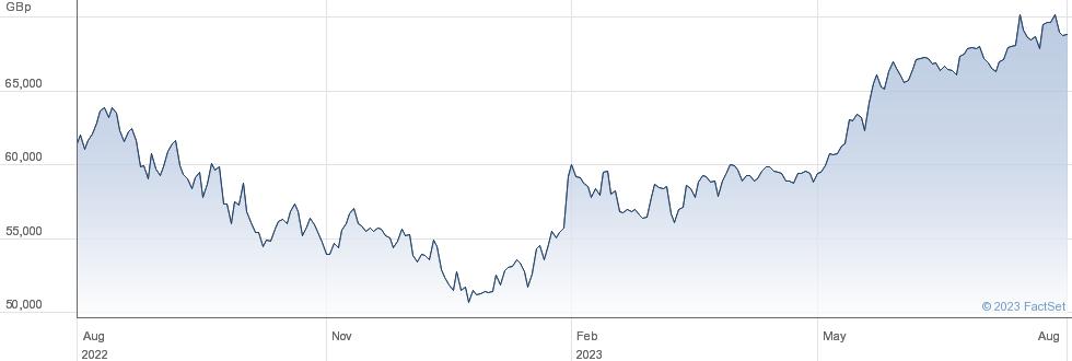 ISHR NASDAQ 100 performance chart