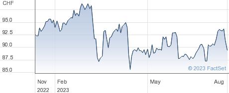 Swiss Re AG performance chart