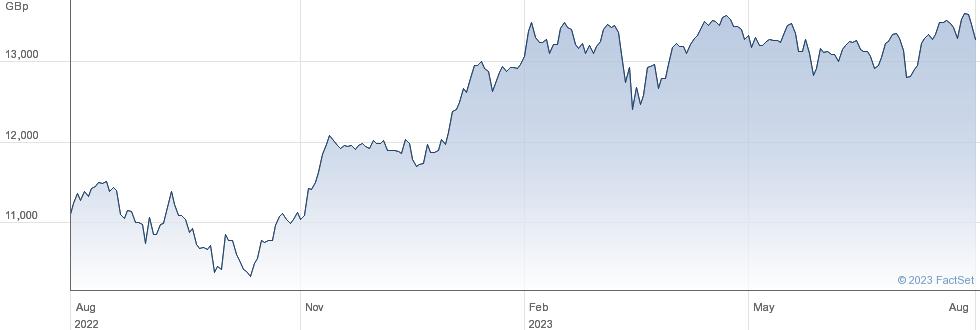 ISHR MSCI EMU performance chart