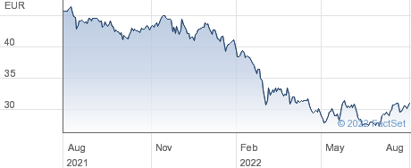 iShares STOXX Europe 600 Retail UCITS ETF (DE) performance chart