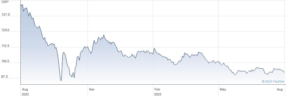 TR. 4% 60 performance chart