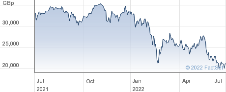L&G 2XL DAX performance chart