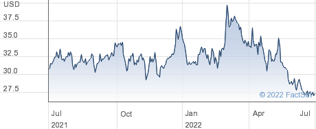 Grupo Financiero Banorte SAB de CV performance chart