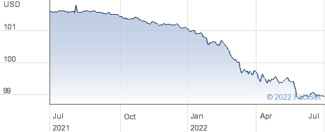 PIM SHRT USD IN performance chart