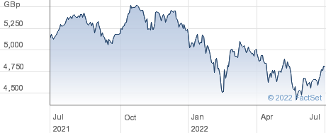 ISHR MSCI EUR performance chart