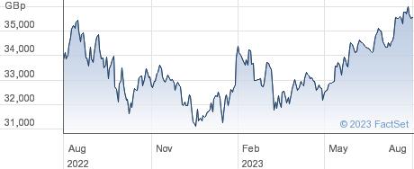 ISHR MSCI USA performance chart