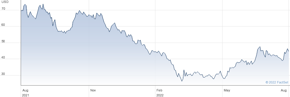 Geely Automobile Holdings Ltd performance chart