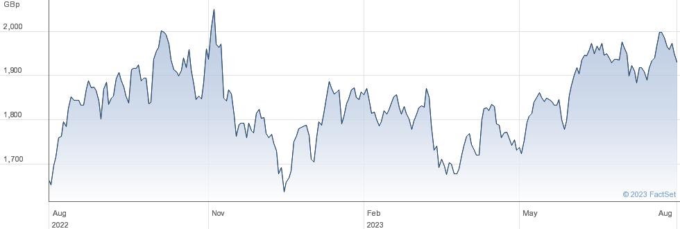 HSBC MSCI EM LN performance chart