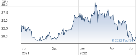 SOCO INTL. performance chart