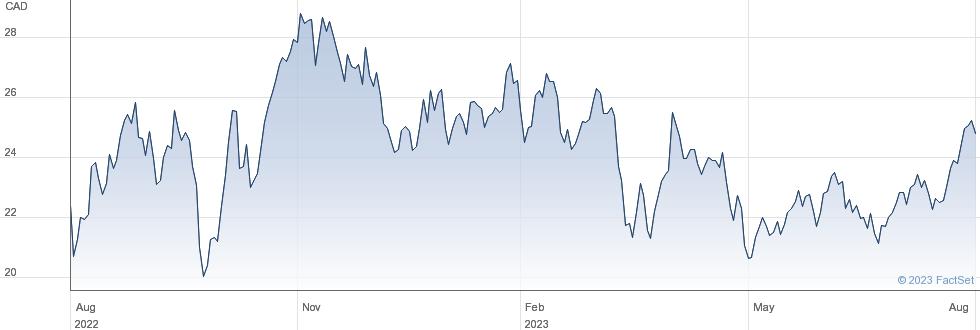 Cenovus Energy Inc performance chart