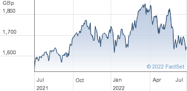 HSBC ETFs plc Share Price (HCAN) MSCI Canada UCITS ETF USD