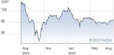 HSBC Holdings Plc Share Price 6% NT REDEEM 29/03/2040 GBP 50000
