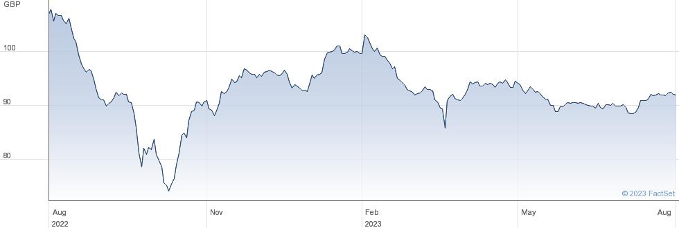HSBC HLDG. 40 performance chart