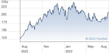 HSBC ETFs plc Share Price (HTRY) MSCI Turkey   HTRY