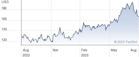 SPS Commerce Inc performance chart