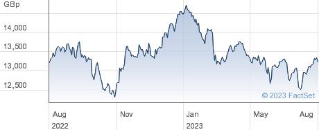ISHRC PAC X-JPN performance chart