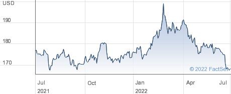 XTR P GOLD ETC performance chart