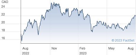 Enerplus Corp performance chart