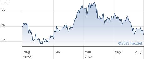 Aperam SA performance chart