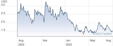 Agenus Inc performance chart