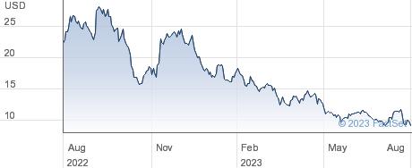 SunPower Corp performance chart