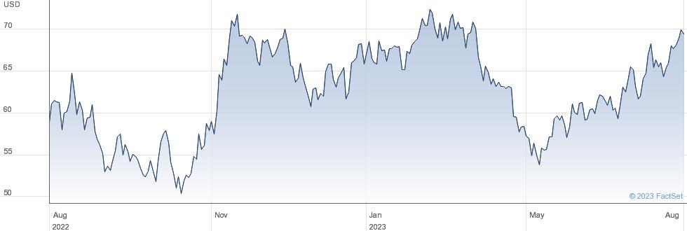MACOM Technology Solutions Holdings Inc performance chart