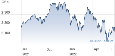 HSBC ETFs Plc Share Price (HMWO) MSCI World ETF GBP | HMWO
