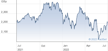 HSBC ETFs Plc (HMWO) MSCI World ETF GBP Share Price | HMWO