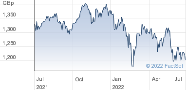 HSBC ETFs Plc Share Price (HMEU) MSCI Europe | HMEU