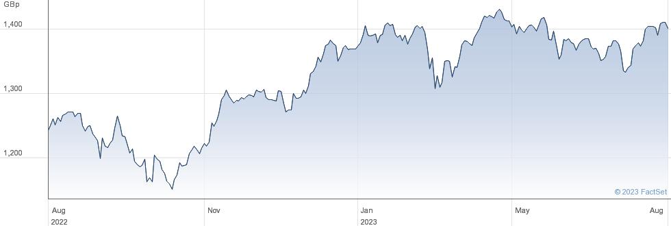 HSBC MSCI EURO performance chart