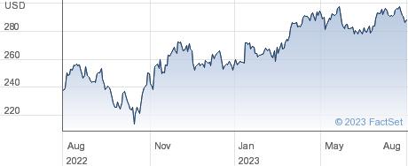 Motorola Solutions Inc performance chart