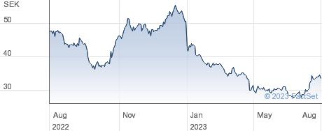 Byggmax Group AB performance chart