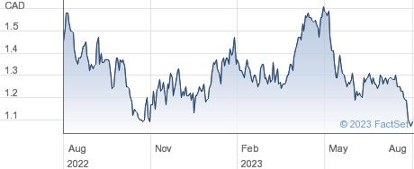Orezone Gold Corp performance chart