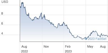 Lumber Liquidators Holdings Inc Share Price Common Stock NPV