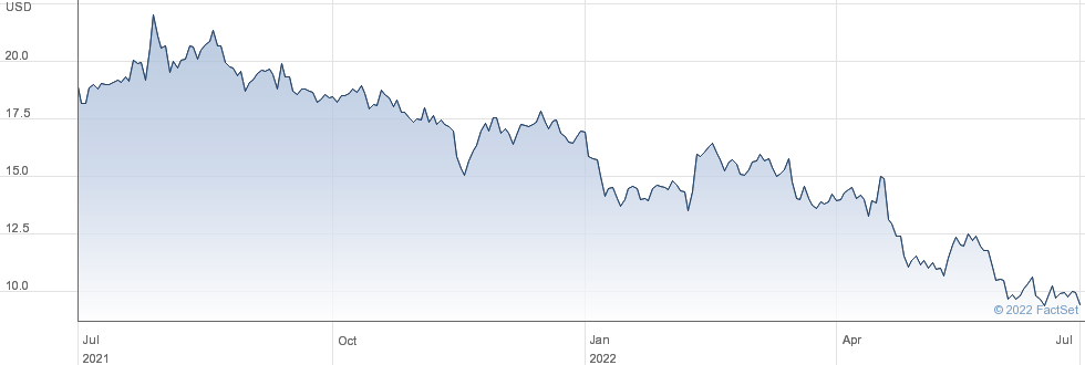 Lumber Liquidators Holdings Inc performance chart
