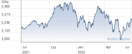 HSBC S&P 500 performance chart