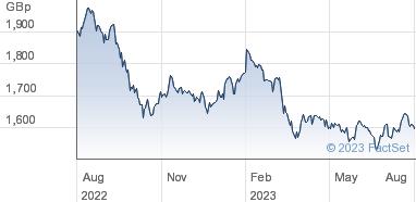 HSBC ETFS plc Share Price (HPRO) FTSE EPRA/NAREIT Developed | HPRO