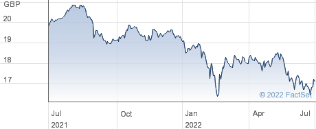 SPDR EUR DIV performance chart