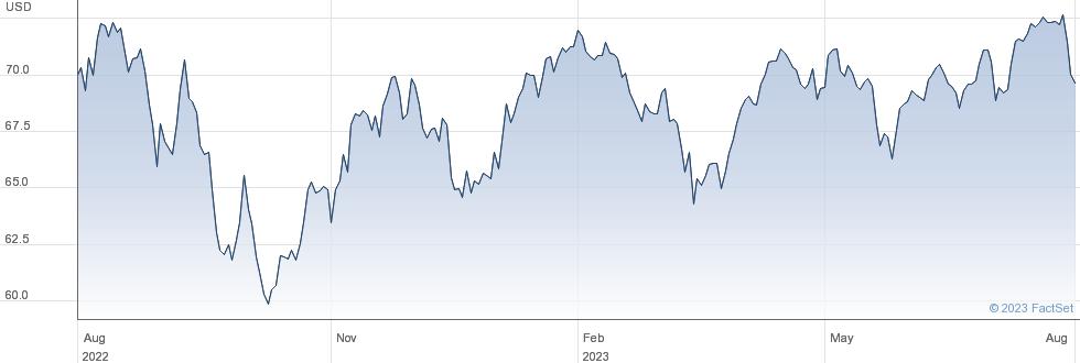 XCANADA $ performance chart