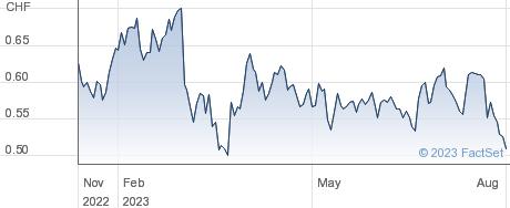 Meyer Burger Technology AG performance chart