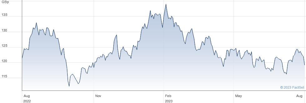 XPHLPPINES 1C performance chart
