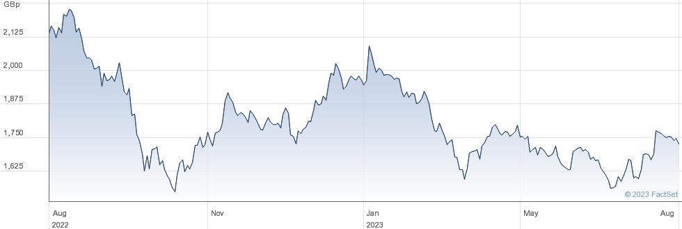 XEU ESTATE performance chart