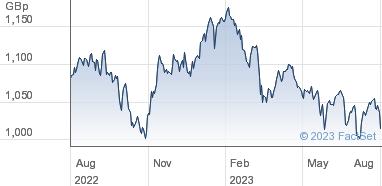 HSBC ETFs Plc Share Price (HMXJ) MSCI Pacific Ex Japan   HMXJ