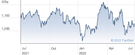 HSBC JAPAN performance chart