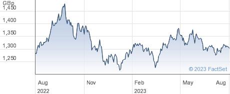 XINDONESIASW 1C performance chart