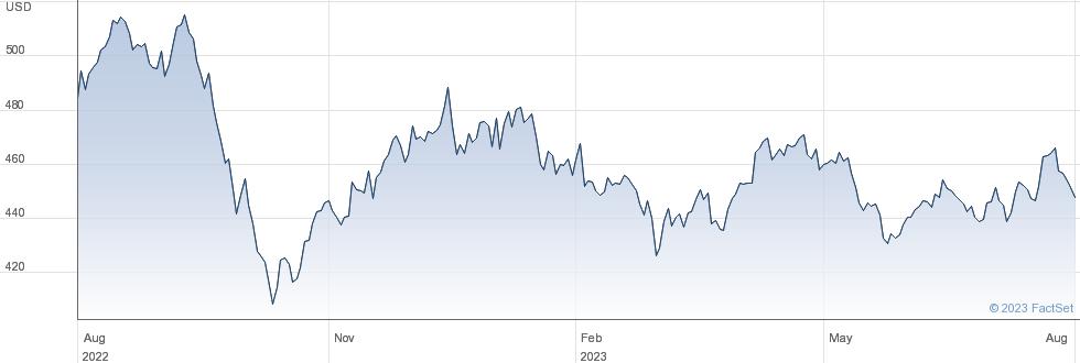 INV US UTILS performance chart