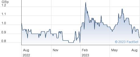 BOTSWANA DIAM performance chart