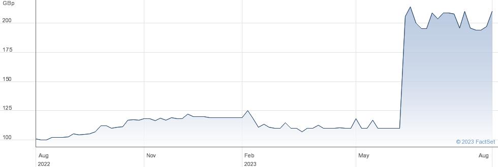 National Milk Records PLC performance chart